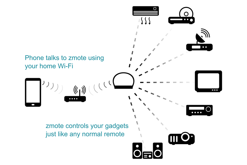 zmote working principle